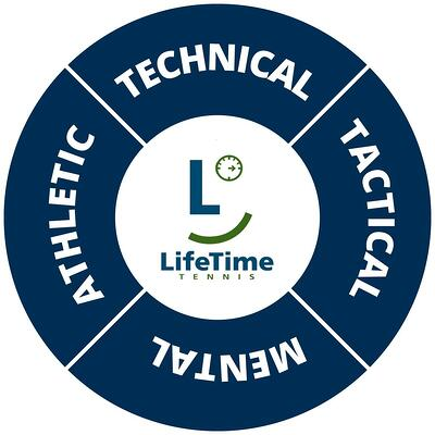 Wheel LifeTime Complete